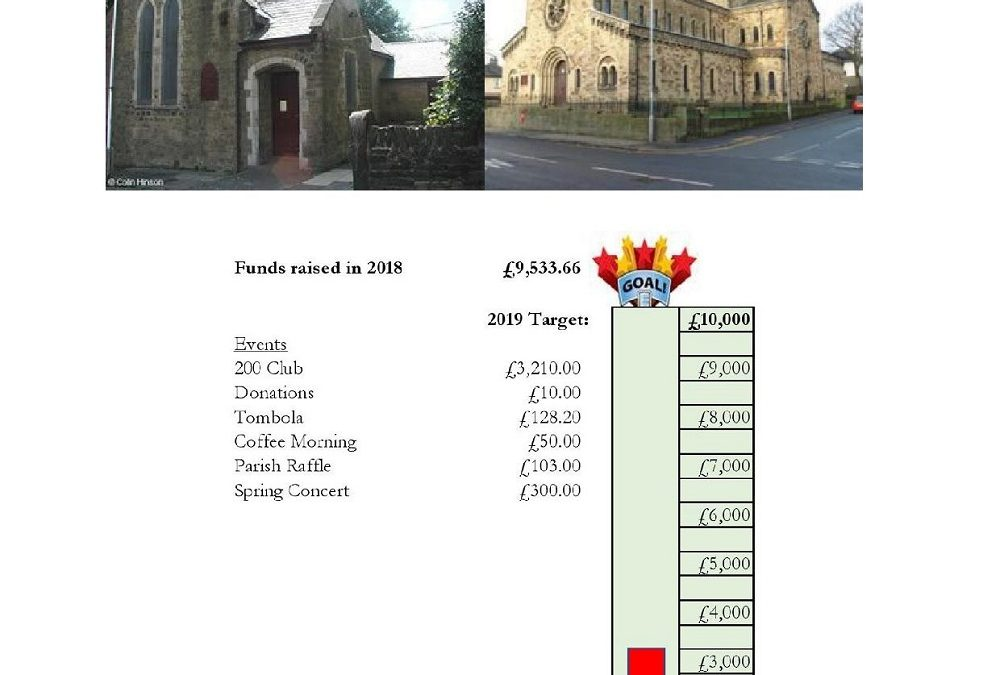 Parish Buildings Fundraising Update