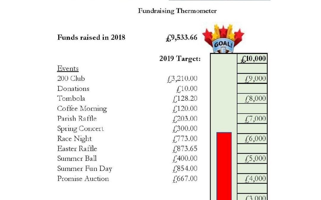 Parish Buildings Fund Update