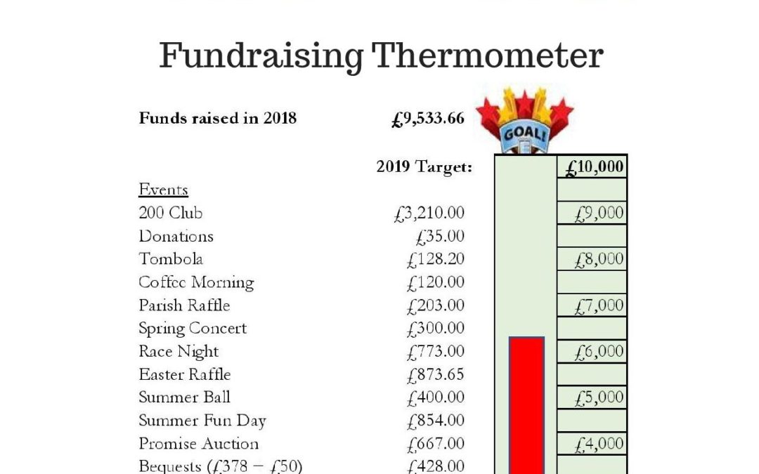 Parish Buildings Fund Update